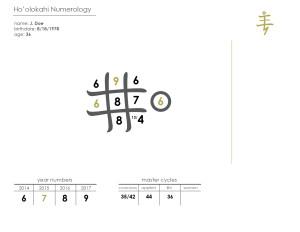 Ho'o Lokahi Numerology Chart